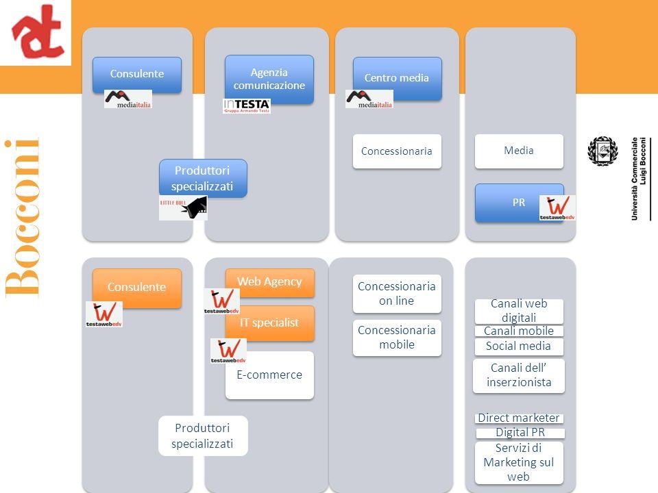 Consulente Web Agency IT specialist E-commerce Concessionaria on line Concessionaria mobile Canali web digitali Canali mobile Social media Canali dell