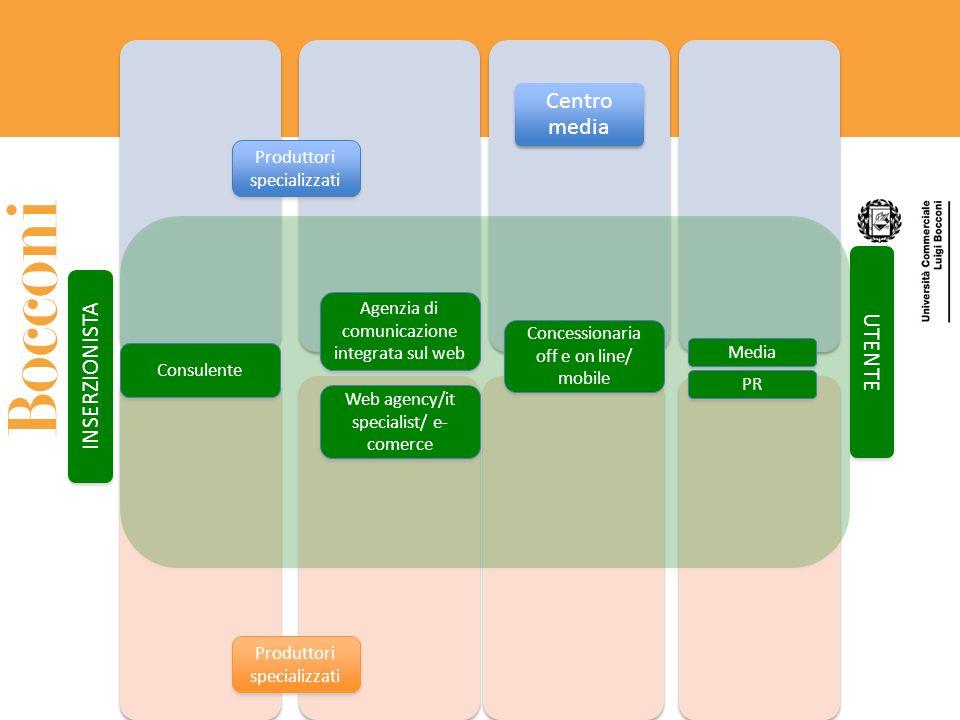 Centro media Produttori specializzati INSERZIONISTA UTENTE Media PR Concessionaria off e on line/ mobile Agenzia di comunicazione integrata sul web Co