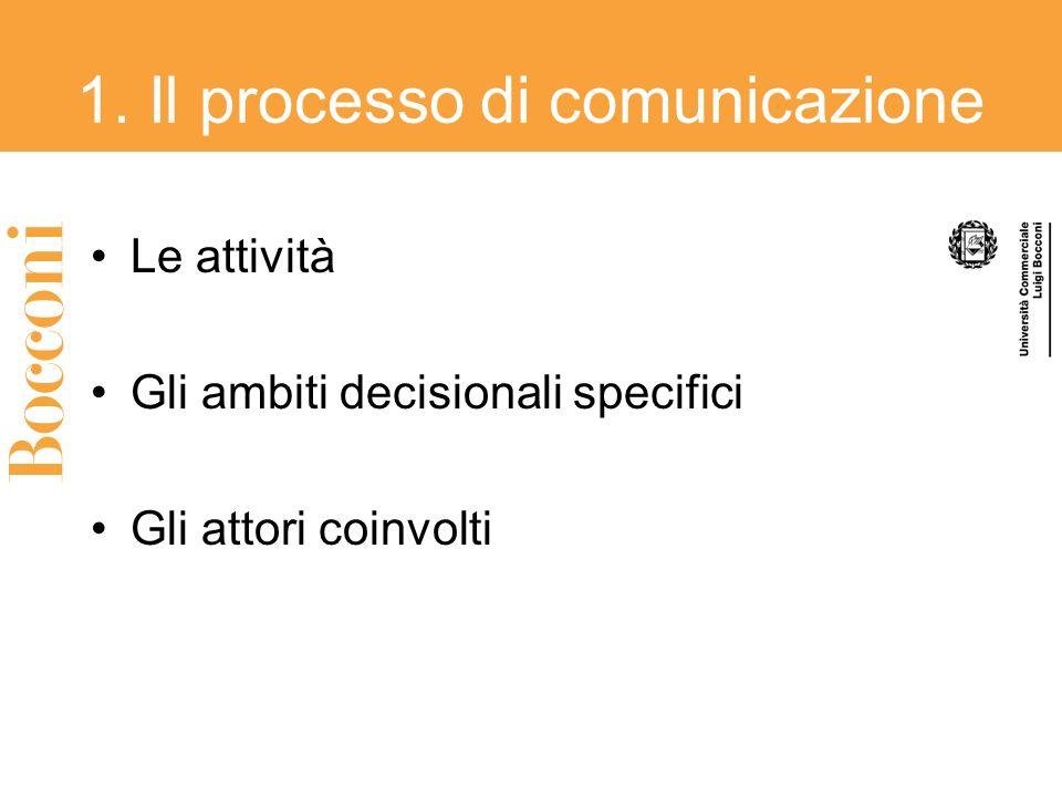 1. Il processo di comunicazione Le attività Gli ambiti decisionali specifici Gli attori coinvolti