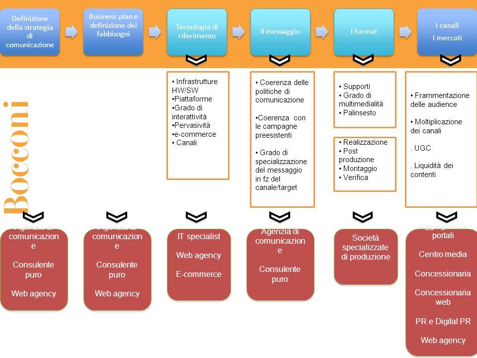 Definizione della strategia di comunicazione Business plan e definizione dei fabbisogni Tecnologia di riferimento Il messaggioI format I canali I merc