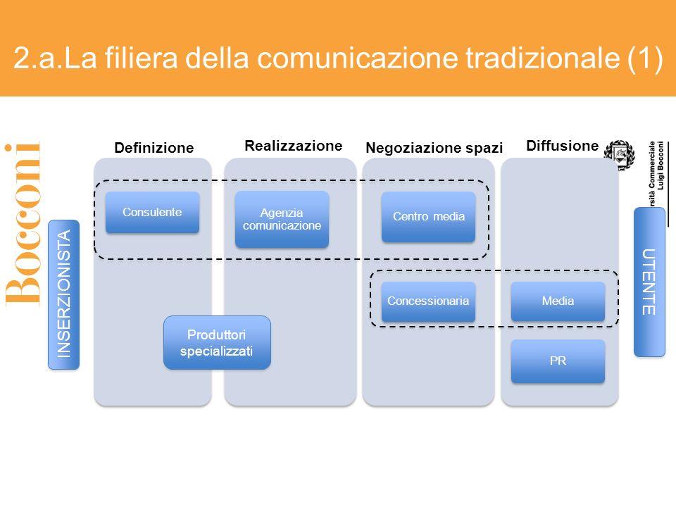 Consulente Agenzia comunicazione Centro media Concessionaria Media PR Produttori specializzati 2.a.La filiera della comunicazione tradizionale (1) INS