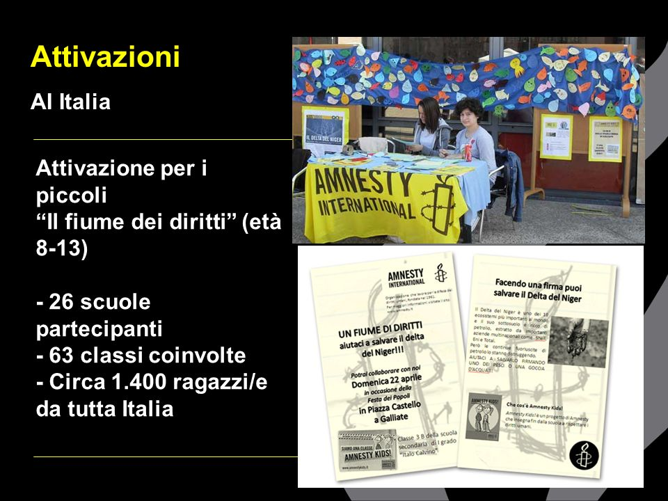 Attivazioni AI Italia Attivazione per i piccoli Il fiume dei diritti (età 8-13) - 26 scuole partecipanti - 63 classi coinvolte - Circa 1.400 ragazzi/e