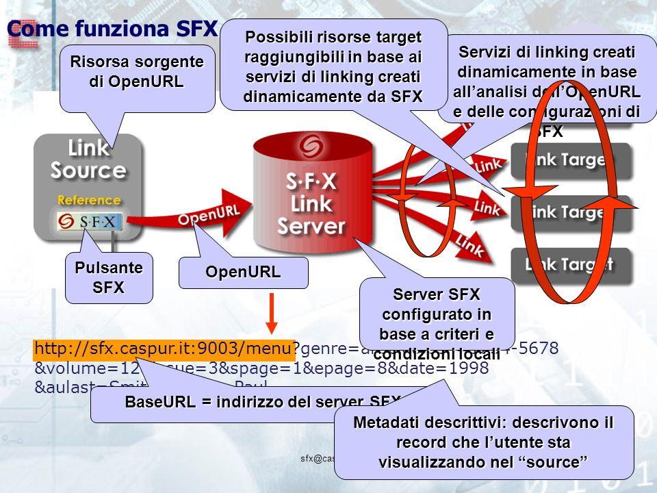 sfx@caspur.it http://sfx.caspur.it:9003/menu genre=article&issn=1234-5678 &volume=12&issue=3&spage=1&epage=8&date=1998 &aulast=Smith&aufirst=Paul Come funziona SFX Risorsa sorgente di OpenURL Pulsante SFX OpenURL BaseURL = indirizzo del server SFX Metadati descrittivi: descrivono il record che lutente sta visualizzando nel source Server SFX configurato in base a criteri e condizioni locali Servizi di linking creati dinamicamente in base allanalisi dellOpenURL e delle configurazioni di SFX Possibili risorse target raggiungibili in base ai servizi di linking creati dinamicamente da SFX