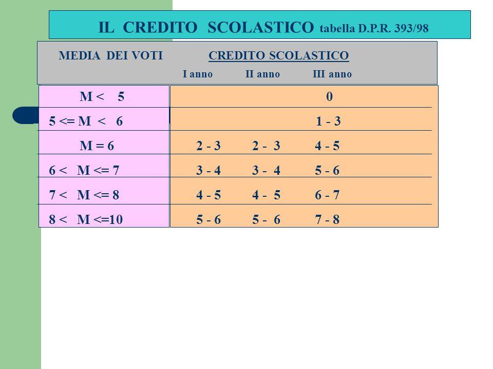 IL CREDITO SCOLASTICO tabella D.P.R.