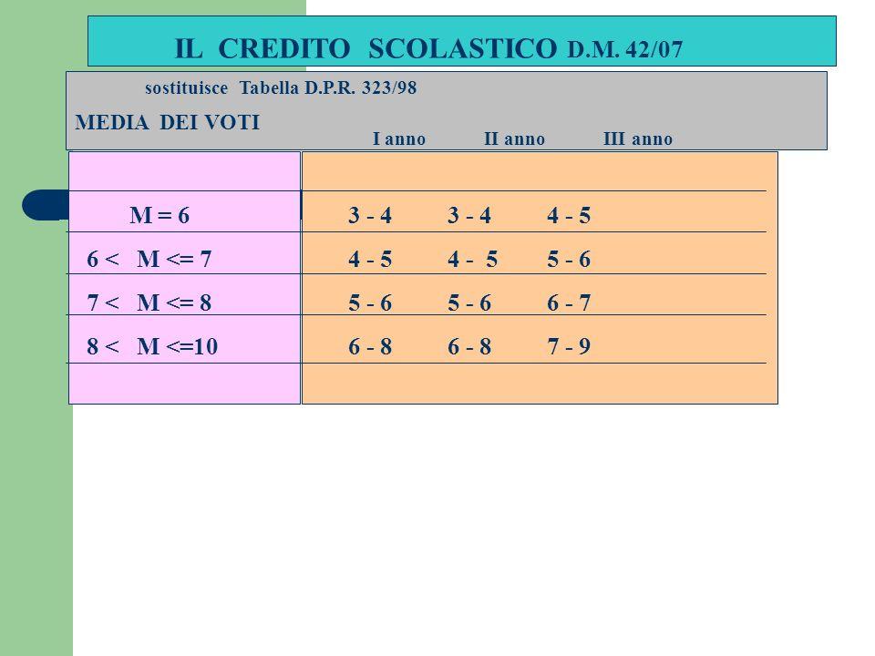 IL CREDITO SCOLASTICO D.M.42/07 sostituisce Tabella D.P.R.