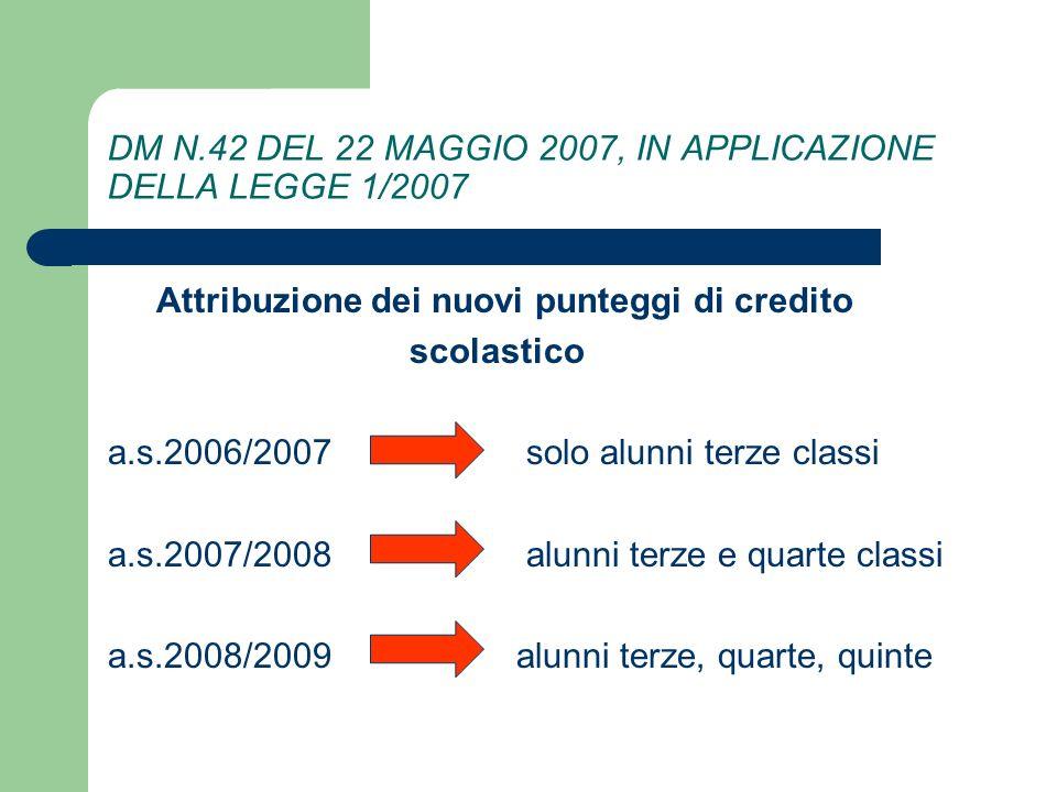 DM N.42 DEL 22 MAGGIO 2007, IN APPLICAZIONE DELLA LEGGE 1/2007 Attribuzione dei nuovi punteggi di credito scolastico a.s.2006/2007 solo alunni terze classi a.s.2007/2008 alunni terze e quarte classi a.s.2008/2009 alunni terze, quarte, quinte