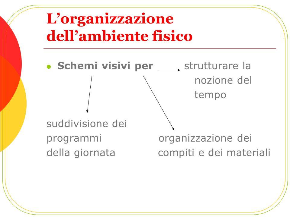 Schemi visivi per strutturare la nozione del tempo suddivisione dei programmi organizzazione dei della giornata compiti e dei materiali