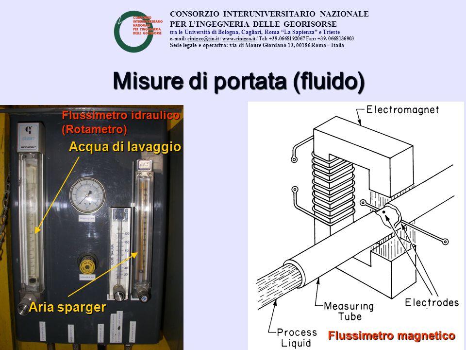 Misure di portata (fluido) Acqua di lavaggio Aria sparger Flussimetro magnetico Flussimetro idraulico (Rotametro) CONSORZIO INTERUNIVERSITARIO NAZIONA