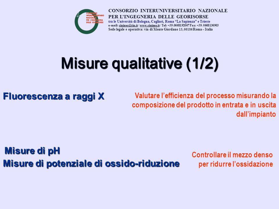 Misure qualitative (1/2) Fluorescenza a raggi X Misure di pH Misure di pH Misure di potenziale di ossido-riduzione CONSORZIO INTERUNIVERSITARIO NAZION