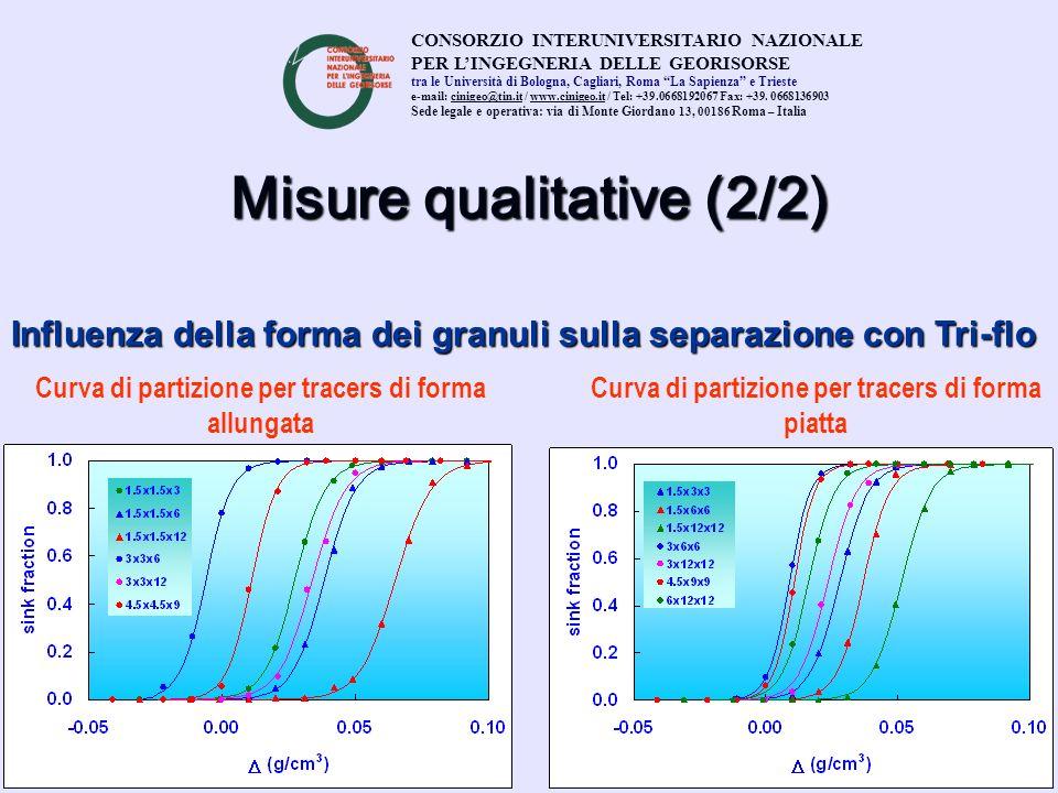 Misure qualitative (2/2) CONSORZIO INTERUNIVERSITARIO NAZIONALE PER LINGEGNERIA DELLE GEORISORSE tra le Università di Bologna, Cagliari, Roma La Sapie