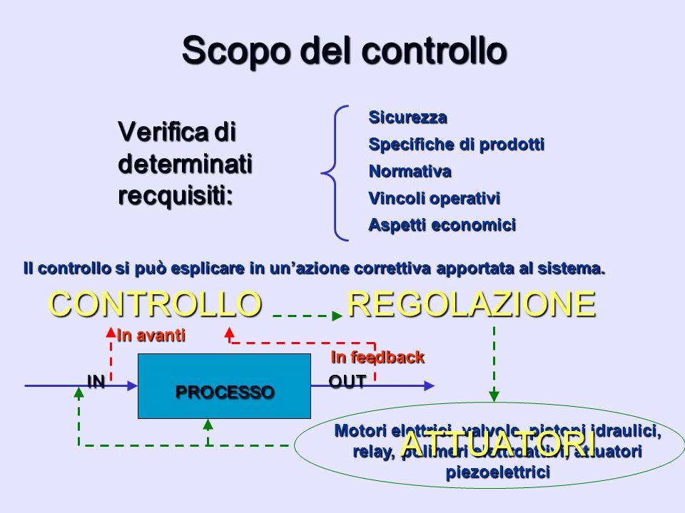 Scopo del controllo Verifica di determinati recquisiti: Sicurezza Specifiche di prodotti Normativa Vincoli operativi Aspetti economici Il controllo si
