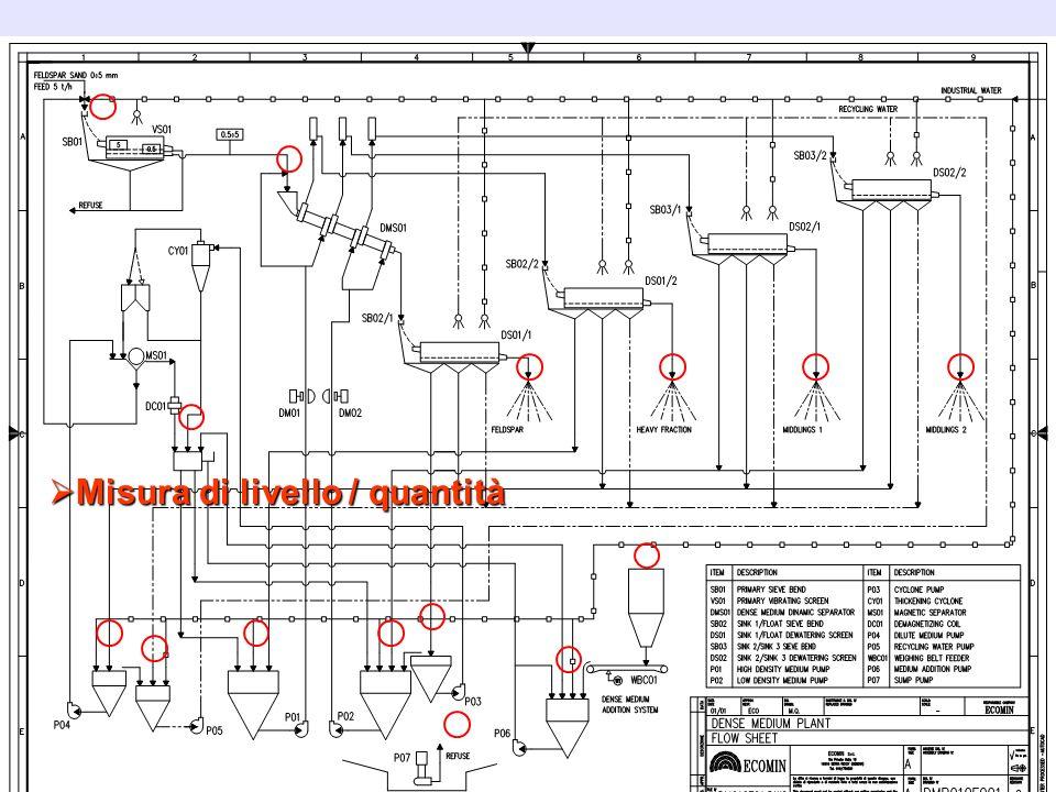 Misura di livello / quantità Misura di livello / quantità