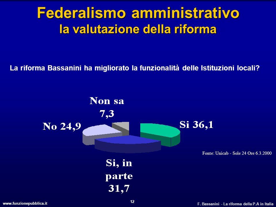 www.funzionepubblica.it F. Bassanini - La riforma della P.A in Italia 12 Federalismo amministrativo la valutazione della riforma Fonte: Unicab - Sole
