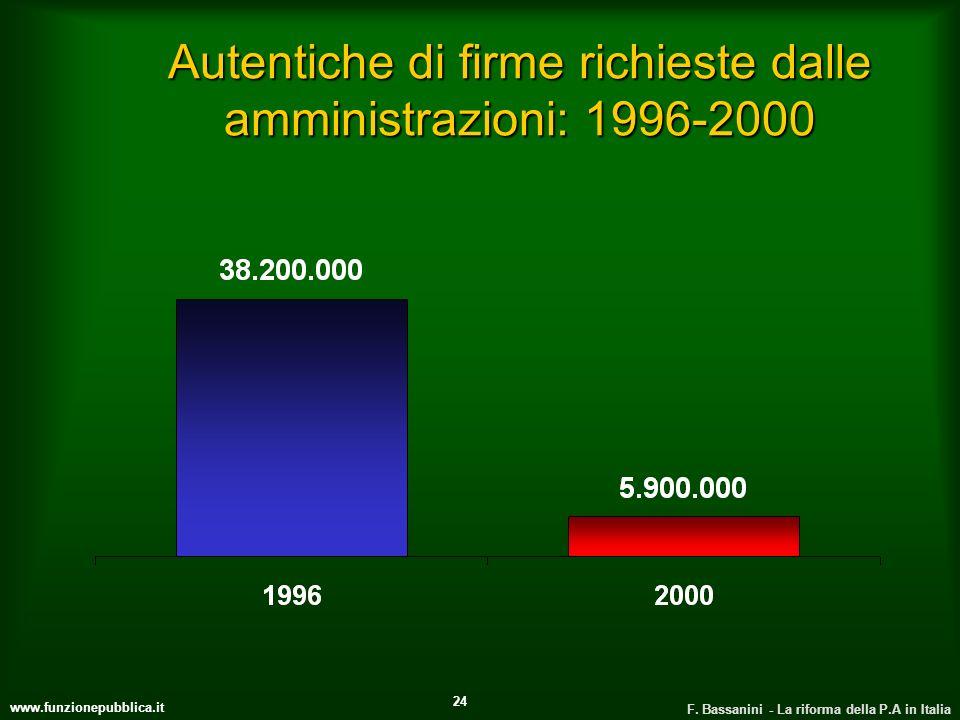 www.funzionepubblica.it F. Bassanini - La riforma della P.A in Italia 24 Autentiche di firme richieste dalle amministrazioni: 1996-2000