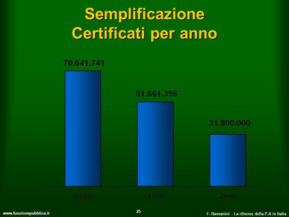 www.funzionepubblica.it F. Bassanini - La riforma della P.A in Italia 25 Semplificazione Certificati per anno