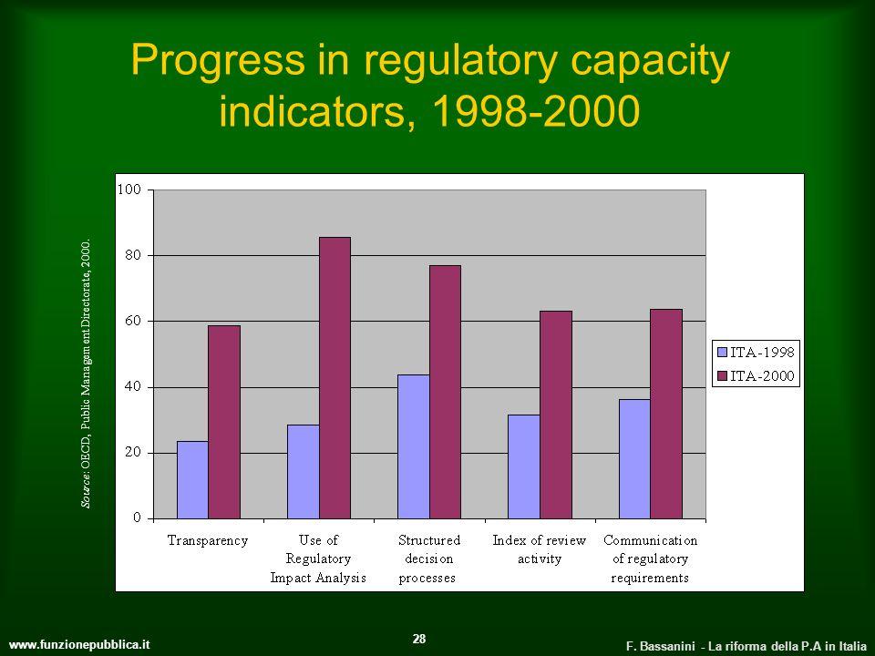 www.funzionepubblica.it F. Bassanini - La riforma della P.A in Italia 28 Progress in regulatory capacity indicators, 1998-2000 Source: OECD, Public Ma