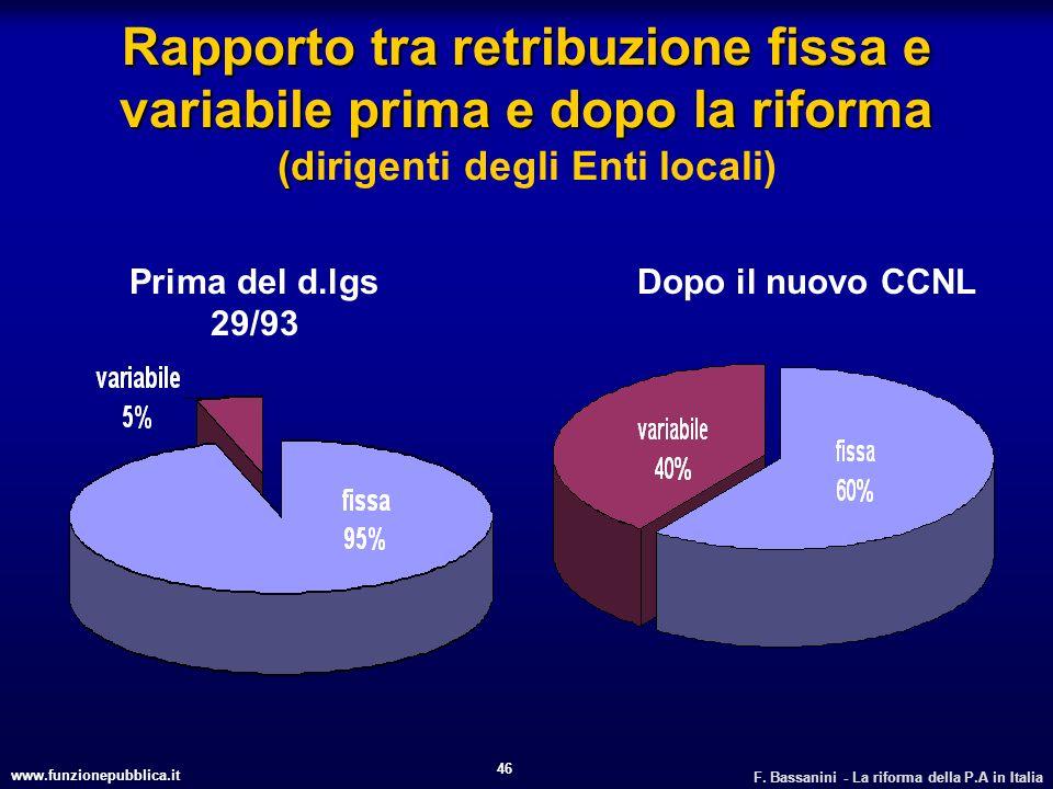 www.funzionepubblica.it F. Bassanini - La riforma della P.A in Italia 46 Rapporto tra retribuzione fissa e variabile prima e dopo la riforma (d Rappor