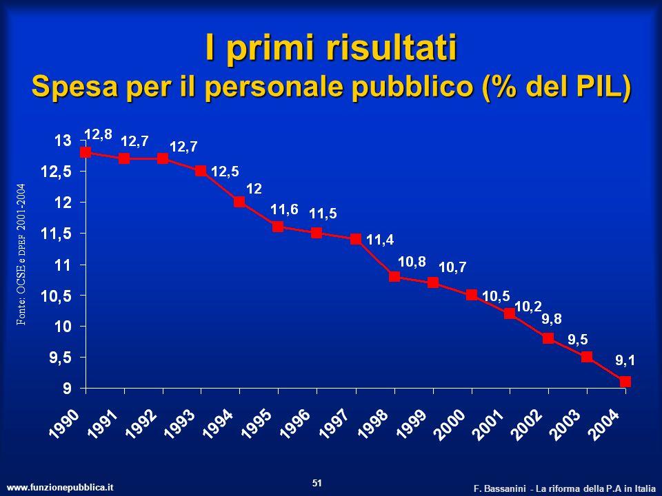 www.funzionepubblica.it F. Bassanini - La riforma della P.A in Italia 51 I primi risultati Spesa per il personale pubblico (% del PIL) Fonte: OCSE e D