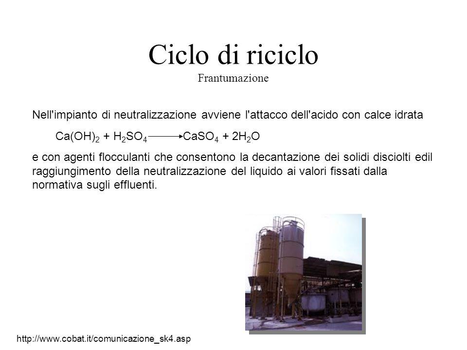 Ciclo di riciclo Frantumazione Nell'impianto di neutralizzazione avviene l'attacco dell'acido con calce idrata Ca(OH) 2 + H 2 SO 4 CaSO 4 + 2H 2 O e c