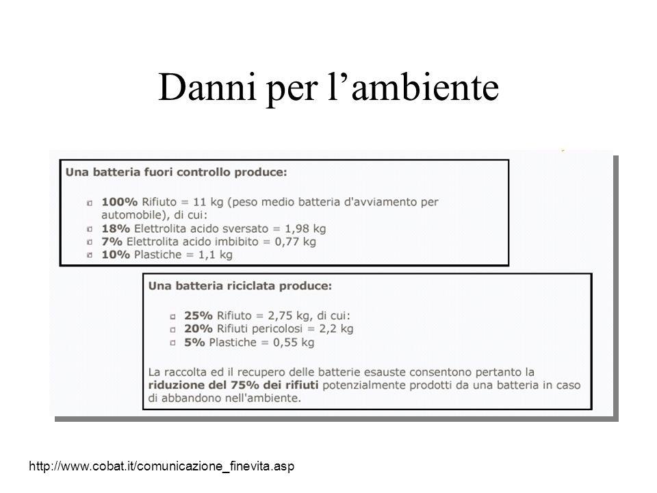 Danni per lambiente http://www.cobat.it/comunicazione_finevita.asp