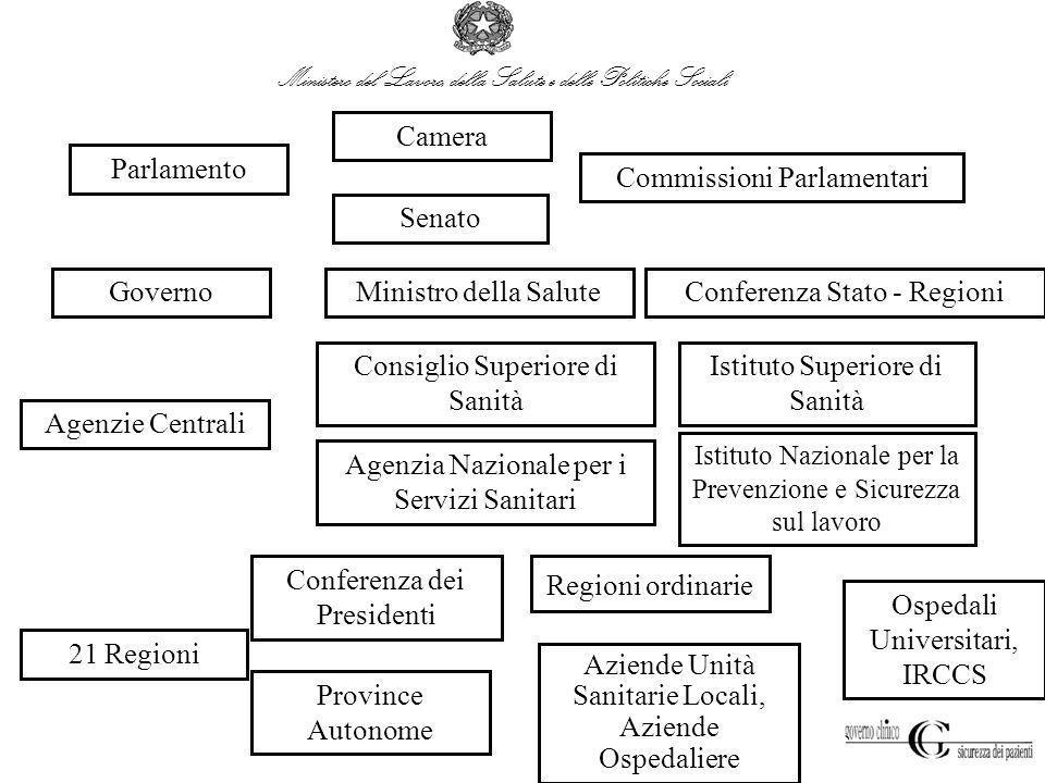 Parlamento Governo Agenzie Centrali 21 Regioni Camera Senato Commissioni Parlamentari Conferenza Stato - RegioniMinistro della Salute Consiglio Superi