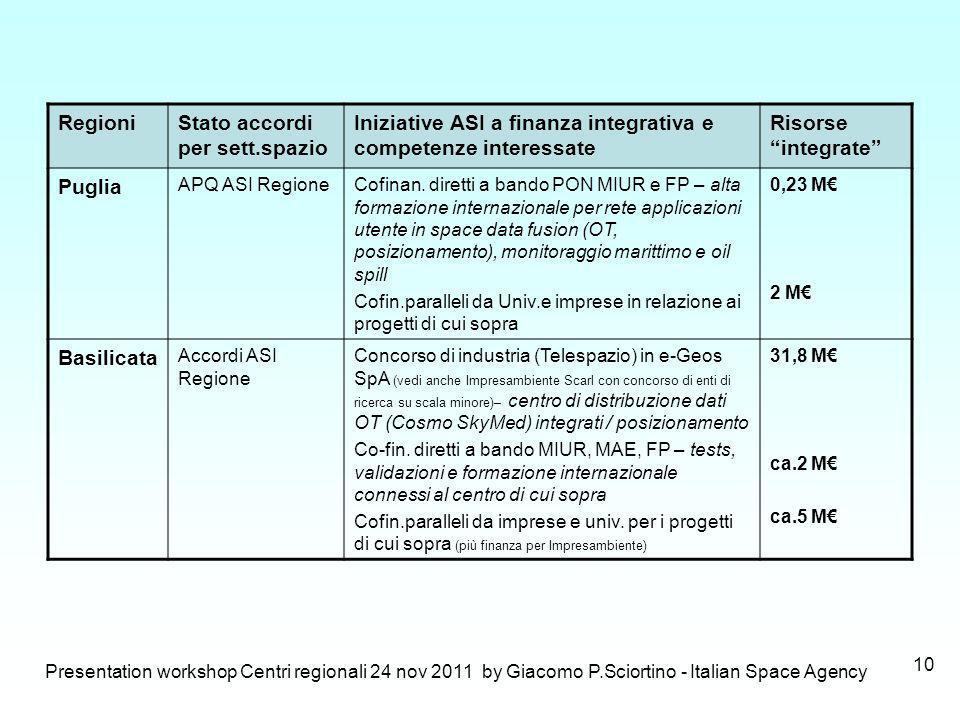 Presentation workshop Centri regionali 24 nov 2011 by Giacomo P.Sciortino - Italian Space Agency 10 RegioniStato accordi per sett.spazio Iniziative AS