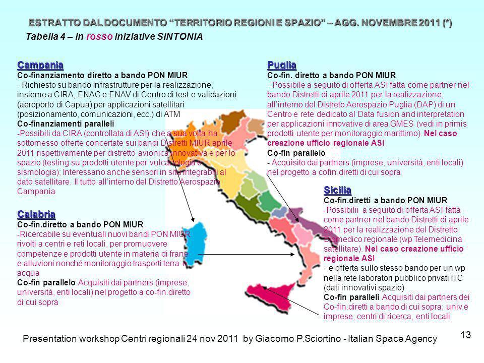 Presentation workshop Centri regionali 24 nov 2011 by Giacomo P.Sciortino - Italian Space Agency 13 ESTRATTO DAL DOCUMENTO TERRITORIO REGIONI E SPAZIO