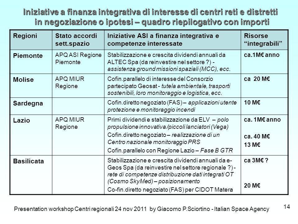 Presentation workshop Centri regionali 24 nov 2011 by Giacomo P.Sciortino - Italian Space Agency 14 RegioniStato accordi sett.spazio Iniziative ASI a