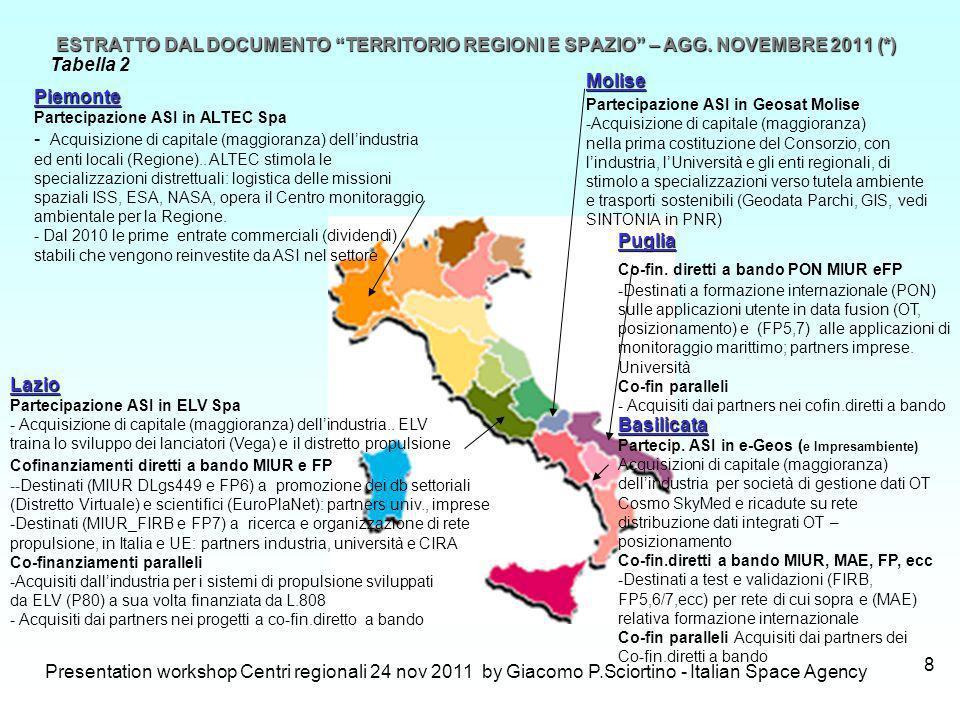 Presentation workshop Centri regionali 24 nov 2011 by Giacomo P.Sciortino - Italian Space Agency 8 ESTRATTO DAL DOCUMENTO TERRITORIO REGIONI E SPAZIO