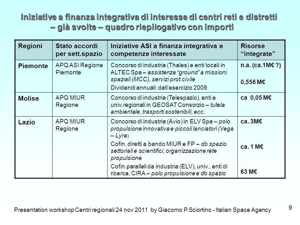 Presentation workshop Centri regionali 24 nov 2011 by Giacomo P.Sciortino - Italian Space Agency 10 RegioniStato accordi per sett.spazio Iniziative ASI a finanza integrativa e competenze interessate Risorse integrate Puglia APQ ASI RegioneCofinan.