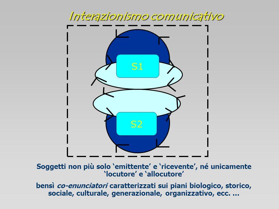 Interazionismo comunicativo S1 S2 Soggetti non più solo emittente e ricevente, né unicamente locutore e allocutore bensì co-enunciatori caratterizzati