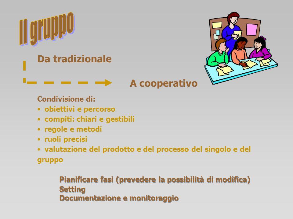 Da tradizionale A cooperativo Condivisione di: obiettivi e percorso compiti: chiari e gestibili regole e metodi ruoli precisi valutazione del prodotto