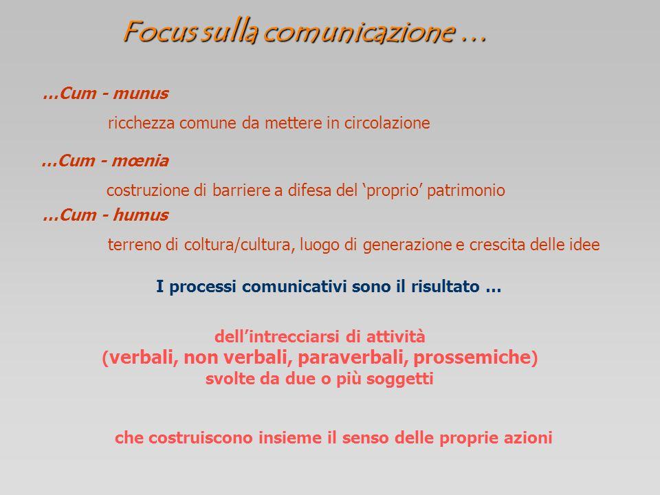 Interazionismo comunicativo S1 S2 Soggetti non più solo emittente e ricevente, né unicamente locutore e allocutore bensì co-enunciatori caratterizzati sui piani biologico, storico, sociale, culturale, generazionale, organizzativo, ecc.