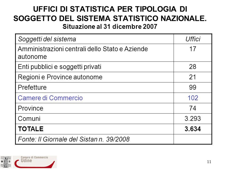 11 UFFICI DI STATISTICA PER TIPOLOGIA DI SOGGETTO DEL SISTEMA STATISTICO NAZIONALE.