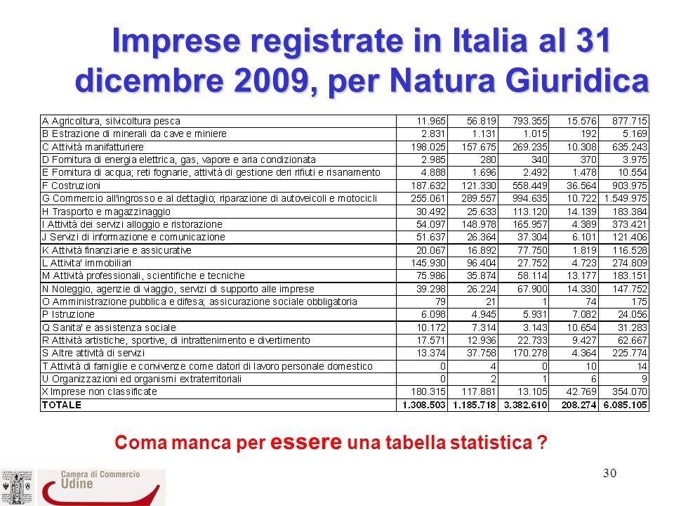 30 Imprese registrate in Italia al 31 dicembre 2009, per Natura Giuridica Coma manca per essere una tabella statistica ?