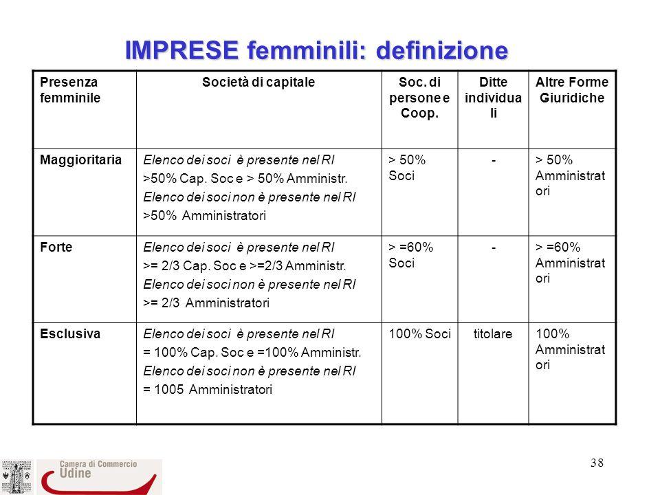 38 IMPRESE femminili: definizione Presenza femminile Società di capitaleSoc.