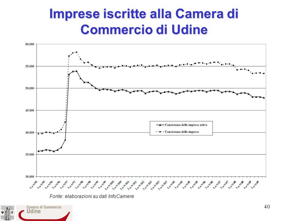 40 Imprese iscritte alla Camera di Commercio di Udine Fonte: elaborazioni su dati InfoCamere
