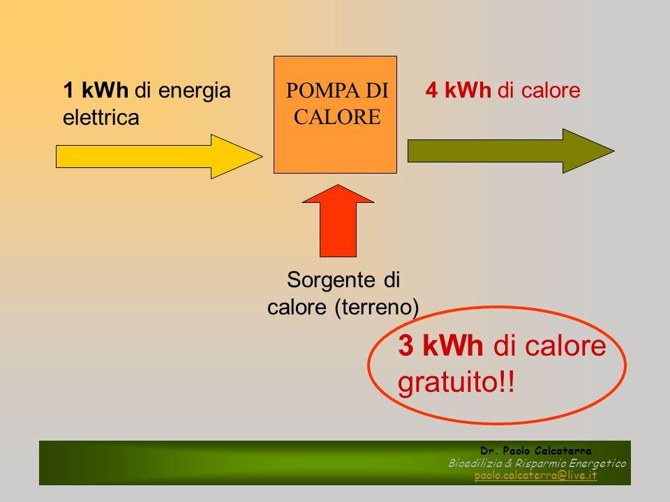 4 kWh di calore1 kWh di energia elettrica POMPA DI CALORE Sorgente di calore (terreno) 3 kWh di calore gratuito!! Dr. Paolo Calcaterra Bioedilizia & R