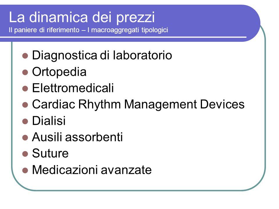 La dinamica dei prezzi Il paniere di riferimento – I macroaggregati tipologici Diagnostica di laboratorio Ortopedia Elettromedicali Cardiac Rhythm Management Devices Dialisi Ausili assorbenti Suture Medicazioni avanzate