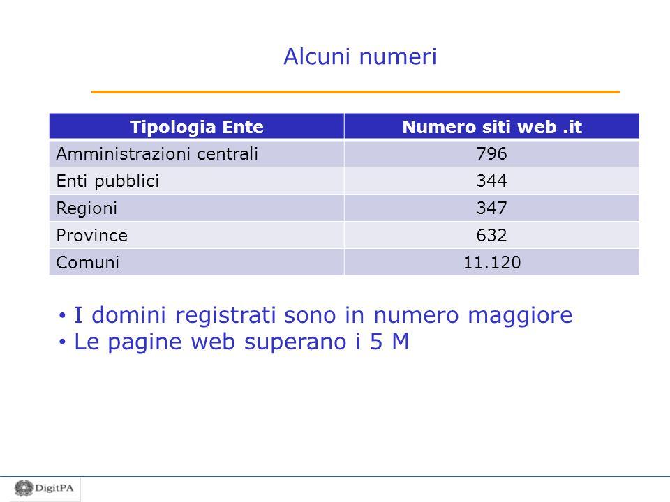 Alcuni numeri Tipologia EnteNumero siti web.it Amministrazioni centrali796 Enti pubblici344 Regioni347 Province632 Comuni11.120 I domini registrati sono in numero maggiore Le pagine web superano i 5 M