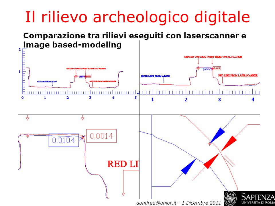Il rilievo archeologico digitale Comparazione tra rilievi eseguiti con laserscanner e image based-modeling dandrea@unior.it - 1 Dicembre 2011