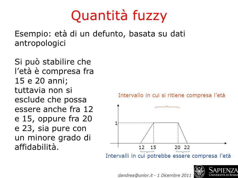 Quantità fuzzy Esempio: età di un defunto, basata su dati antropologici 1 Intervallo in cui si ritiene compresa letà 12152022 Intervalli in cui potreb