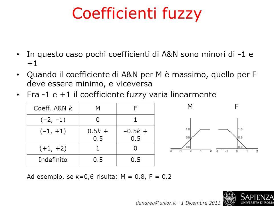 Coefficienti fuzzy In questo caso pochi coefficienti di A&N sono minori di -1 e +1 Quando il coefficiente di A&N per M è massimo, quello per F deve es