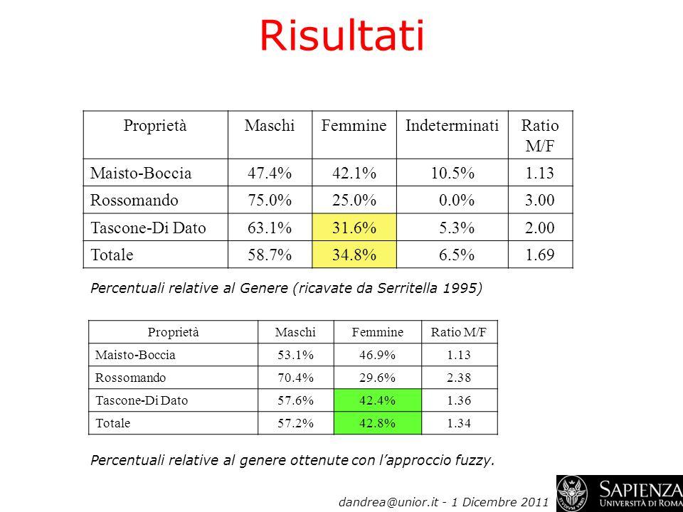 Risultati ProprietàMaschiFemmineIndeterminatiRatio M/F Maisto-Boccia47.4%42.1%10.5%1.13 Rossomando75.0%25.0% 0.0%3.00 Tascone-Di Dato63.1%31.6% 5.3%2.