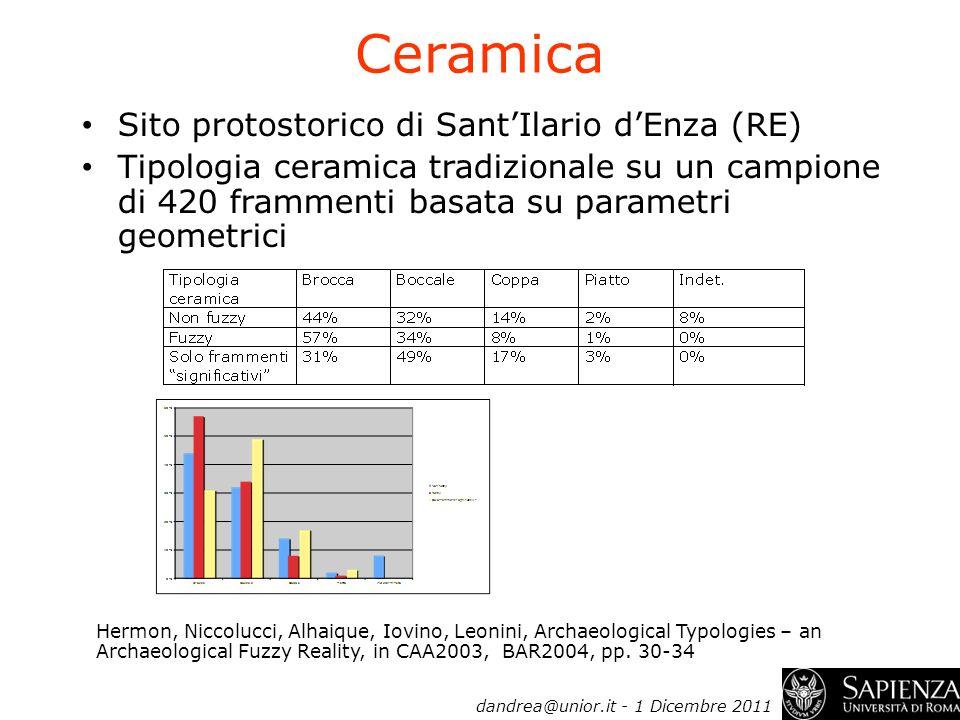 Ceramica Sito protostorico di SantIlario dEnza (RE) Tipologia ceramica tradizionale su un campione di 420 frammenti basata su parametri geometrici Her