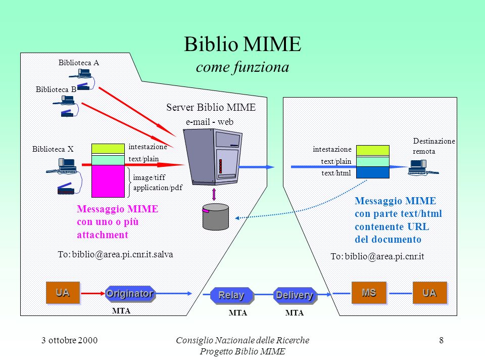 3 ottobre 2000Consiglio Nazionale delle Ricerche Progetto Biblio MIME 8 Biblio MIME come funziona Server Biblio MIME e-mail - web Messaggio MIME con uno o più attachment image/tiff application/pdf text/plain intestazione Biblioteca A Biblioteca B Biblioteca X To: biblio@area.pi.cnr.it.salva Messaggio MIME con parte text/html contenente URL del documento text/plain text/html intestazione Destinazione remota To: biblio@area.pi.cnr.it UAUA OriginatorOriginator MTA UAUAMSMS RelayRelayDeliveryDelivery