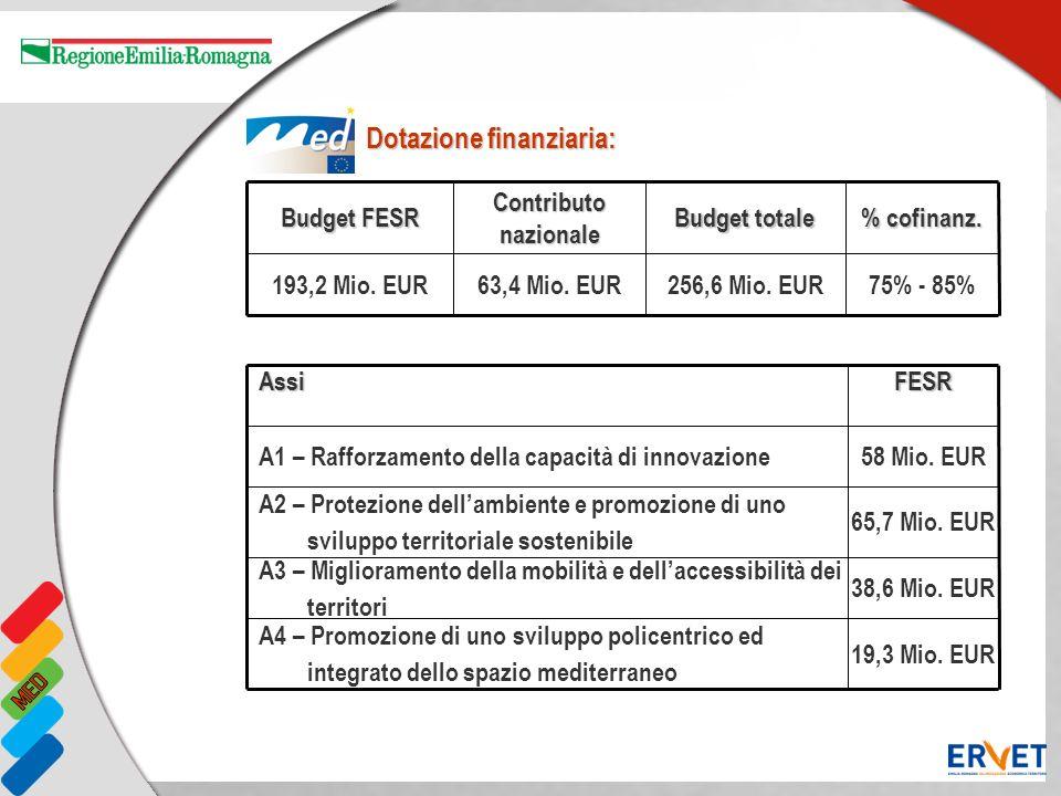 Dotazione finanziaria: Budget FESR Contributo nazionale Budget totale % cofinanz. 193,2 Mio. EUR63,4 Mio. EUR256,6 Mio. EUR75% - 85% AssiFESR A1 – Raf