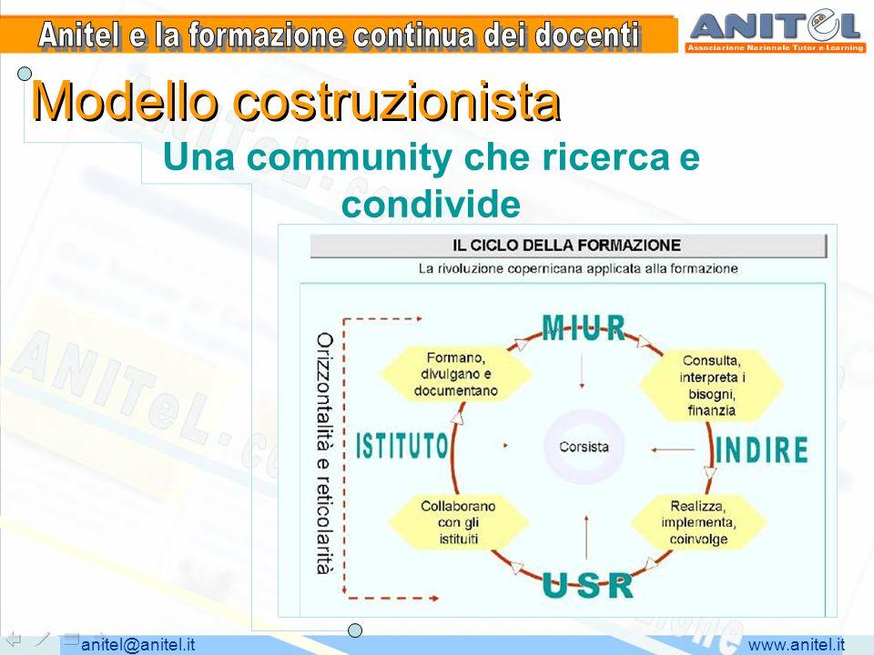 www.anitel.itanitel@anitel.it Modello costruzionista Una community che ricerca e condivide