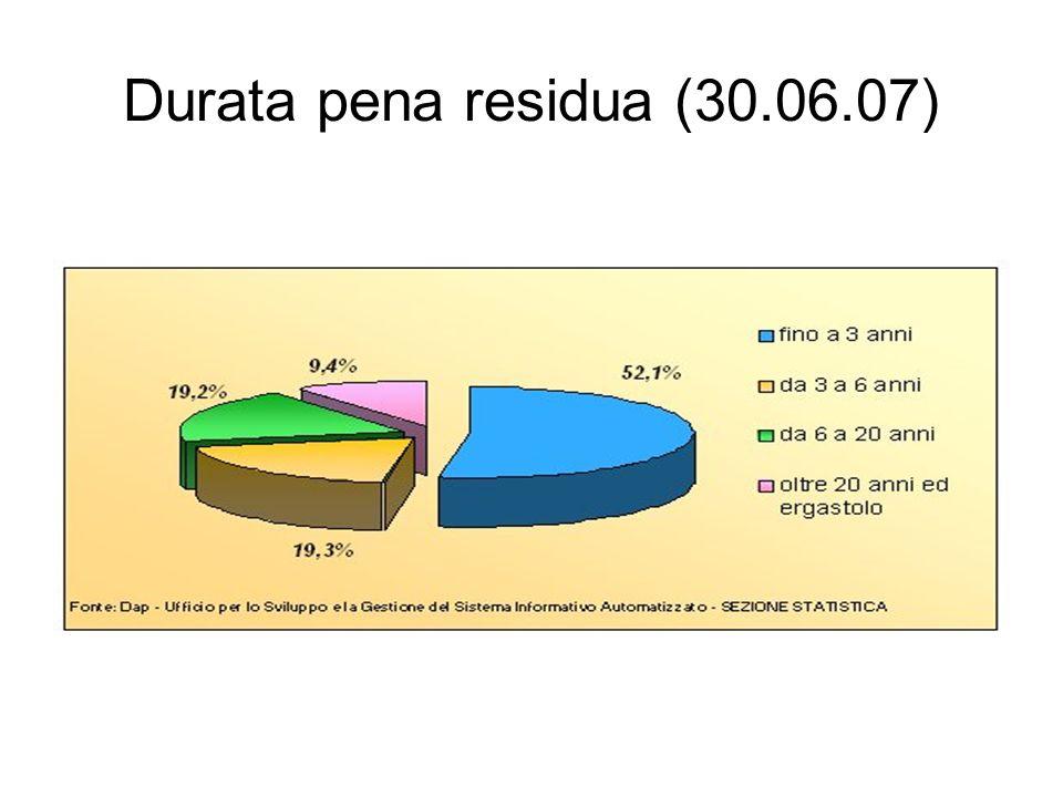 Durata pena residua (30.06.07)