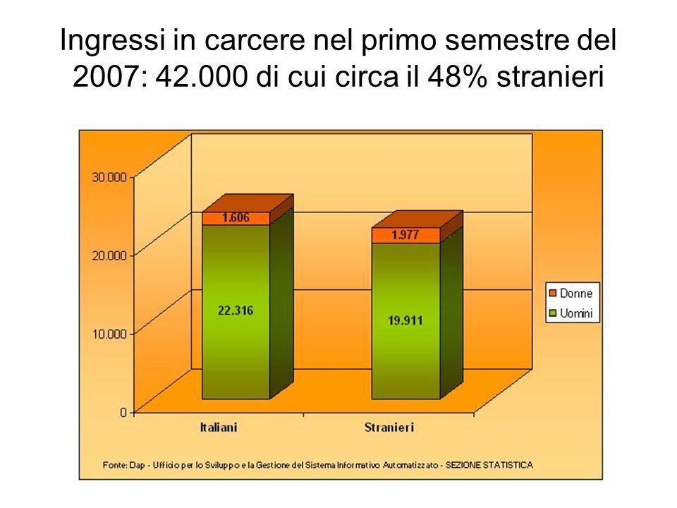 Ingressi in carcere nel primo semestre del 2007: 42.000 di cui circa il 48% stranieri